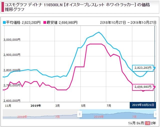 ロレックス 定価 2019 増税 価格改定